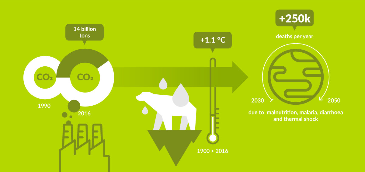 climate and energy infographic